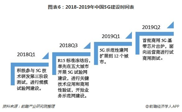 图表6:2018-2019年中国5G建设时间表