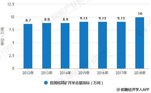 2012-2018年我国钨精矿开采总量指标统计情况及预测