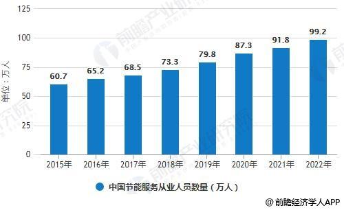 2015-2022年中国节能服务从业人员数量统计情况及预测