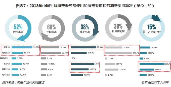 图表7:2018年中国生鲜消费者经常使用的消费渠道和各消费渠道频次(单位:%)