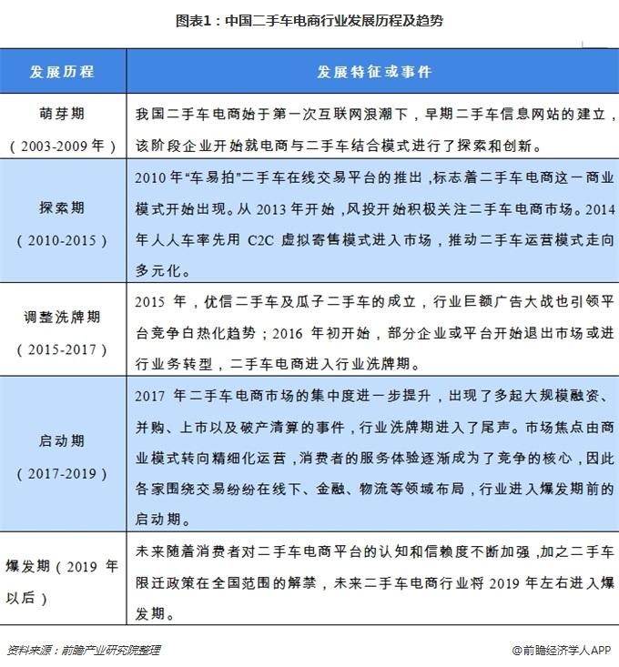 图表1:中国二手车电商行业发展历程及趋势