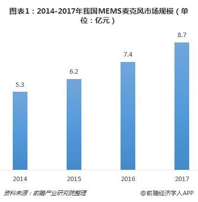 图表1:2014-2017年我国MEMS麦克风市场规模(单位:亿元)