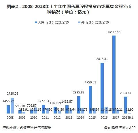 图表2:2008-2018年上半年中国私募股权投资市场募集金额分币种情况(单位:亿元)