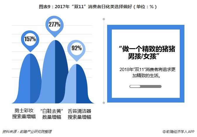 """图表9:2017年""""双11""""消费者日化类选择偏好(单位:%)"""
