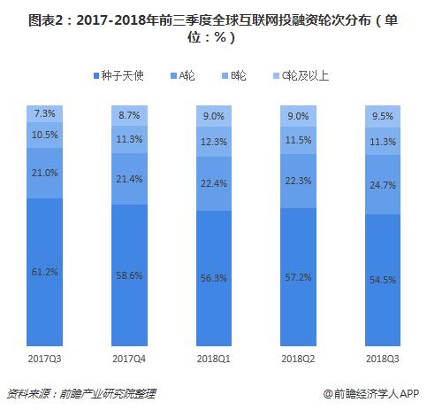 图表2:2017-2018年前三季度全球互联网投融资轮次分布(单位:%)