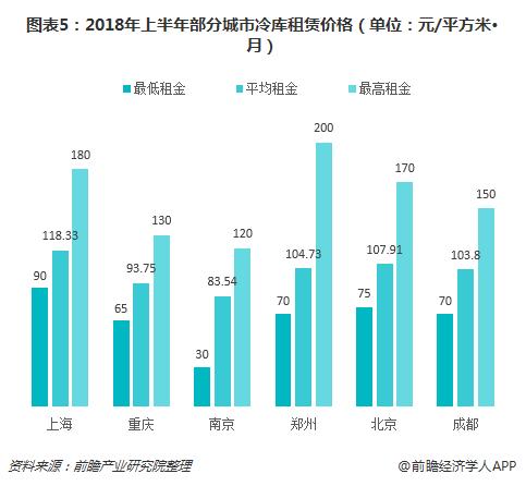 图表5:2018年上半年部分城市冷库租赁价格(单位:元/平方米•月)