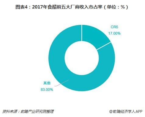 图表4:2017年食醋前五大厂商收入市占率(单位:%)