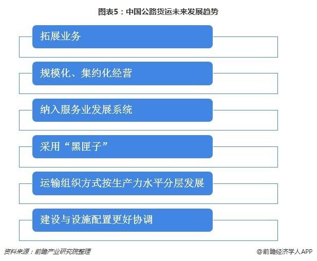 图表5:中国公路货运未来发展趋势