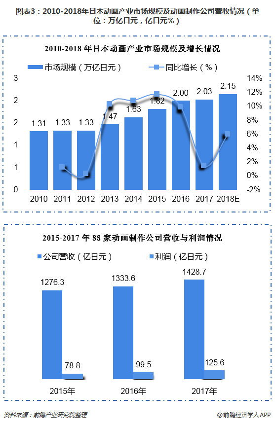 图表3:2010-2018年日本动画产业市场规模及动画制作公司营收情况(单位:万亿日元,亿日元%)