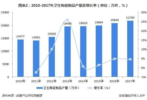 图表2:2010-2017年卫生陶瓷制品产量及增长率(单位:万件,%)