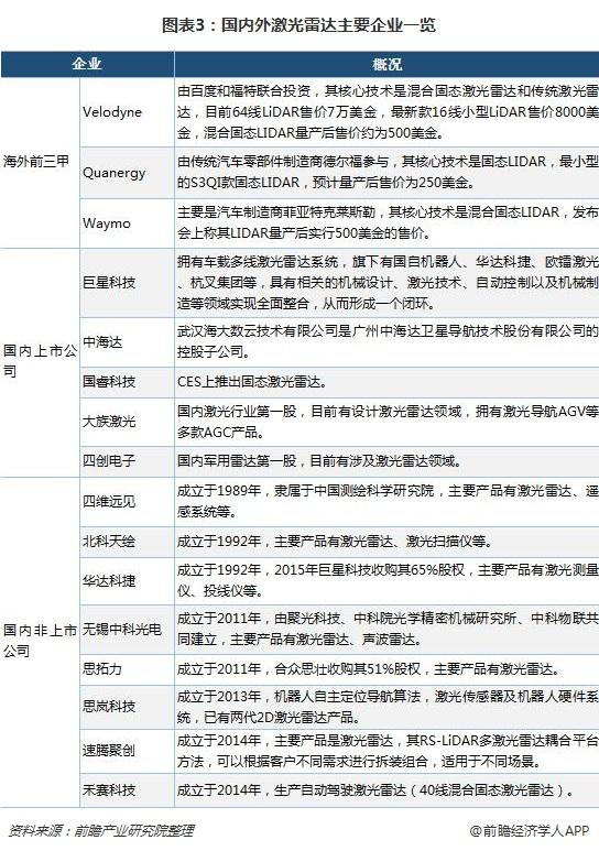 图表3:国内外激光雷达主要企业一览