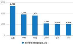 1-9月智能<em>手机</em>出货量为2.87亿部 同比下降16.8%
