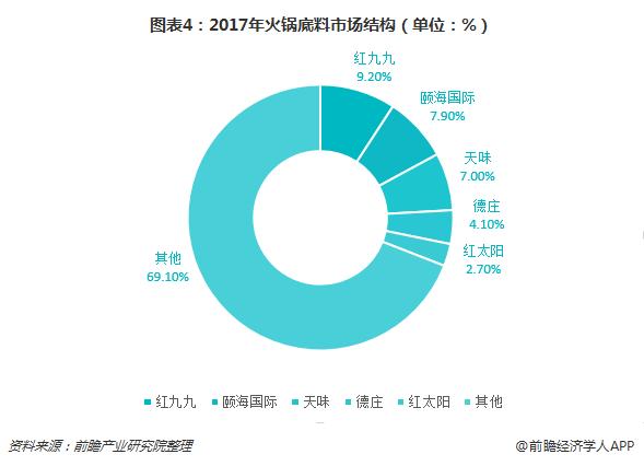 图表4:2017年火锅底料市场结构(单位:%)