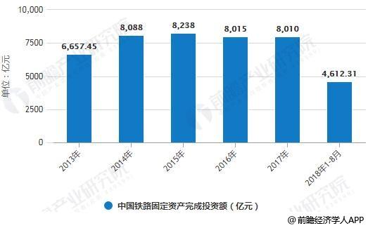 2013-2018年1-8月中国铁路固定资产完成投资额统计情况