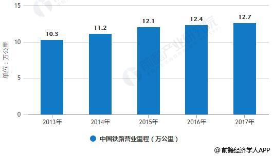 2013年~2017年中国铁路营业里程统计情况