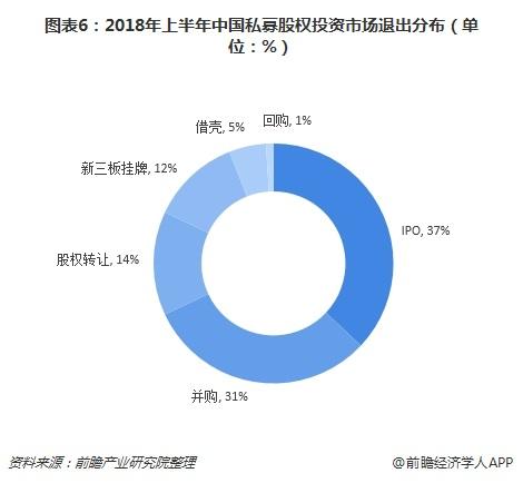 图表6:2018年上半年中国私募股权投资市场退出分布(单位:%)