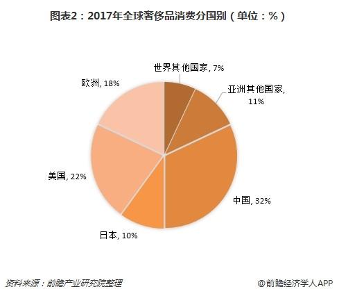 图表2:2017年全球奢侈品消费分国别(单位:%)