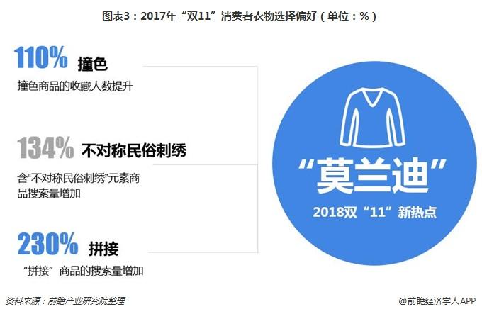 """图表3:2017年""""双11""""消费者衣物选择偏好(单位:%)"""