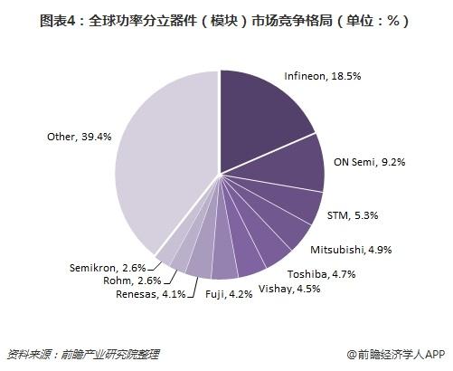 图表4:全球功率分立器件(模块)市场竞争格局(单位:%)