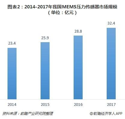 图表2:2014-2017年我国MEMS压力传感器市场规模(单位:亿元)