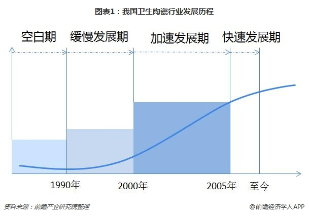 图表1:我国卫生陶瓷行业发展历程