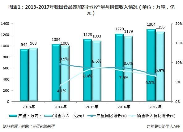 图表1:2013-2017年我国食品添加剂行业产量与销售收入情况(单位:万吨,亿元)