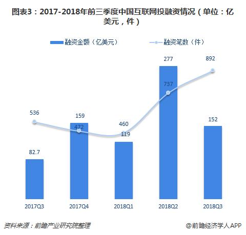 图表3:2017-2018年前三季度中国互联网投融资情况(单位:亿美元,件)