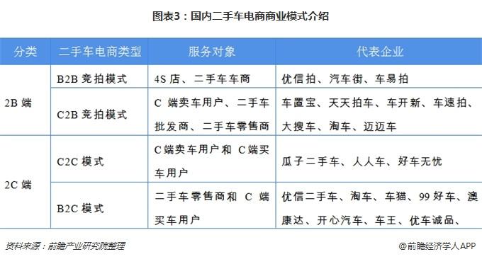 图表3:国内二手车电商商业模式介绍