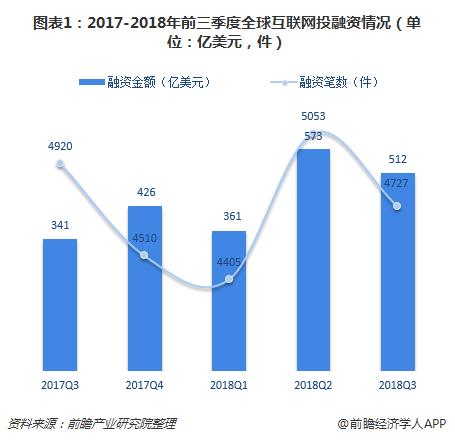 图表1:2017-2018年前三季度全球互联网投融资情况(单位:亿美元,件)