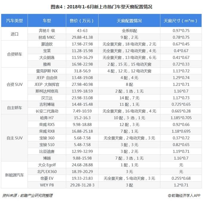 图表4:2018年1-6月新上市热门车型天窗配置情况