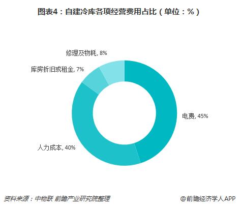 图表4:自建冷库各项经营费用占比(单位:%)