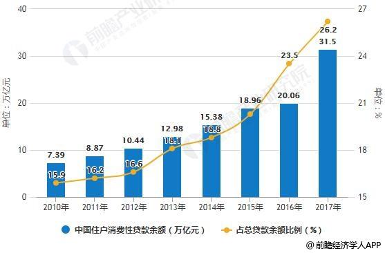 2010-2017年中国住户消费性贷款余额及占总贷款余额比例统计情况