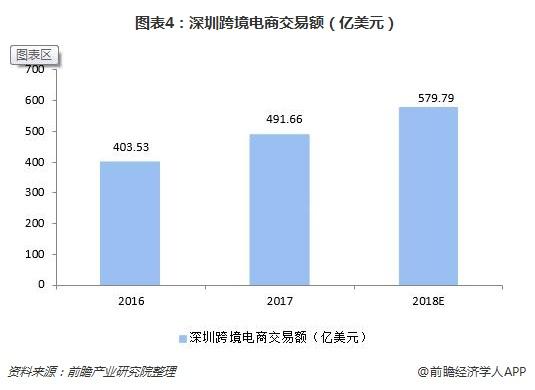 图表4:深圳跨境电商交易额(亿美元)