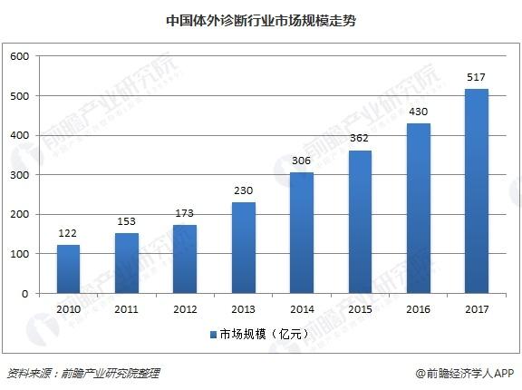 中国体外诊断行业市场规模走势