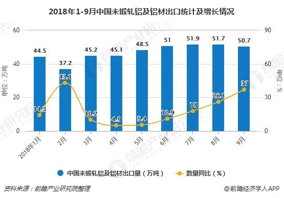 2018年1-9月中国未锻轧铝及铝材出口统计及增长情况