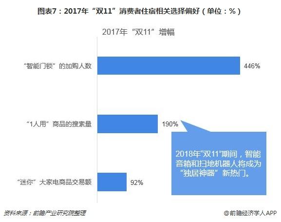 """图表7:2017年""""双11""""消费者住宿相关选择偏好(单位:%)"""