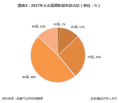 图表3:2017年大众富裕阶层年龄占比(单位:%)