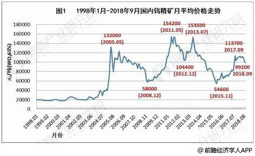 1998-2018年9月国内钨精矿月平均价格统计情况
