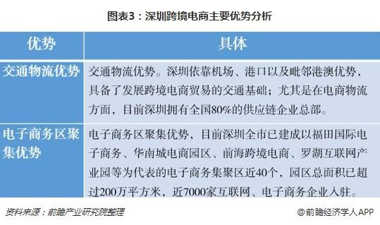 图表3:深圳跨境电商主要优势分析