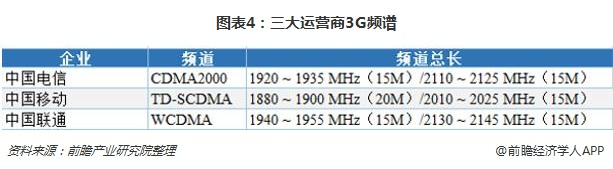 图表4:三大运营商3G频谱