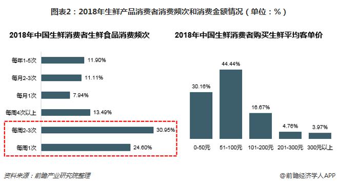 图表2:2018年生鲜产品消费者消费频次和消费金额情况(单位:%)