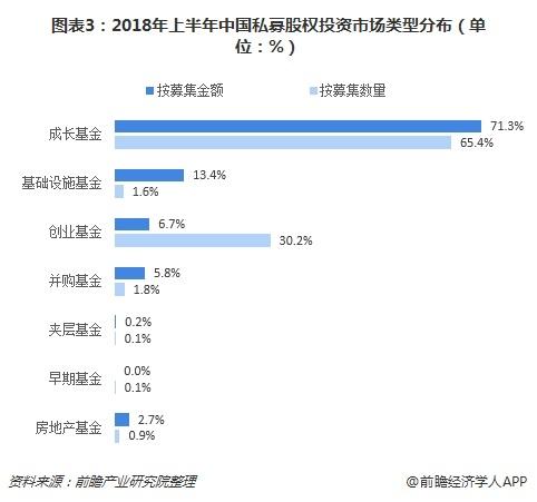 图表3:2018年上半年中国私募股权投资市场类型分布(单位:%)