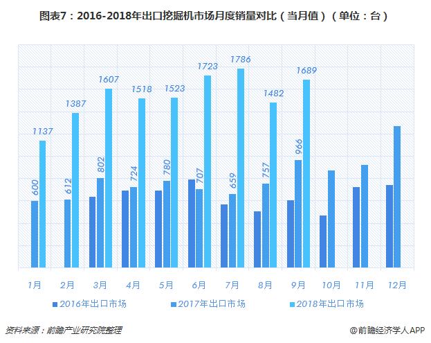 图表7:2016-2018年出口挖掘机市场月度销量对比(当月值)(单位:台)