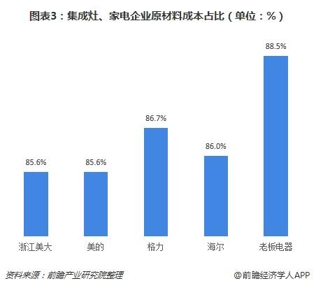 图表3:集成灶、家电企业原材料成本占比(单位:%)