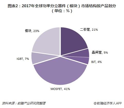 图表2:2017年全球功率分立器件(模块)市场结构按产品划分(单位:%)