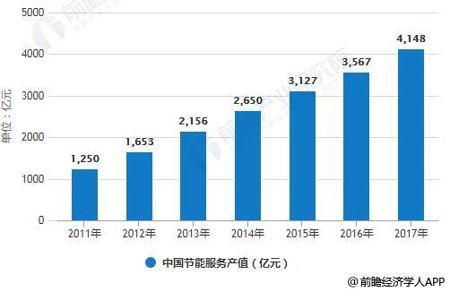 2011-2017年中国节能服务产值统计情况