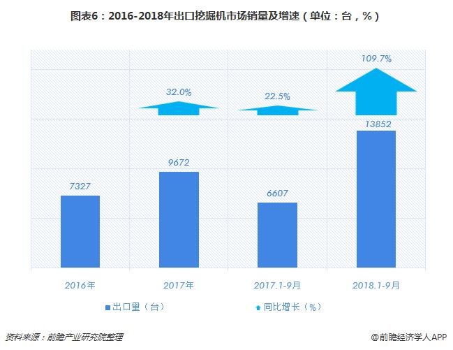 图表6:2016-2018年出口挖掘机市场销量及增速(单位:台,%)