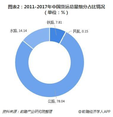 图表2:2011-2017年中国货运总量细分占比情况(单位:%)