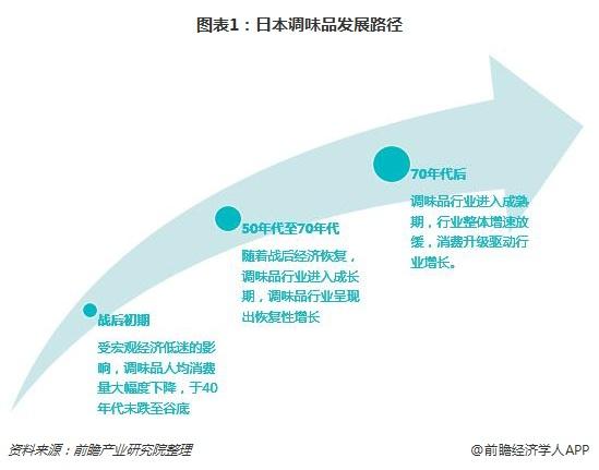 图表1:日本调味品发展路径
