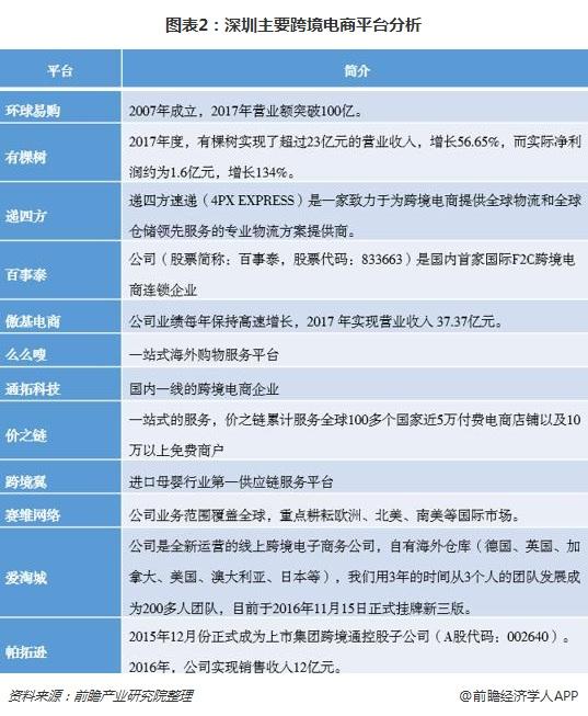 图表2:深圳主要跨境电商平台分析